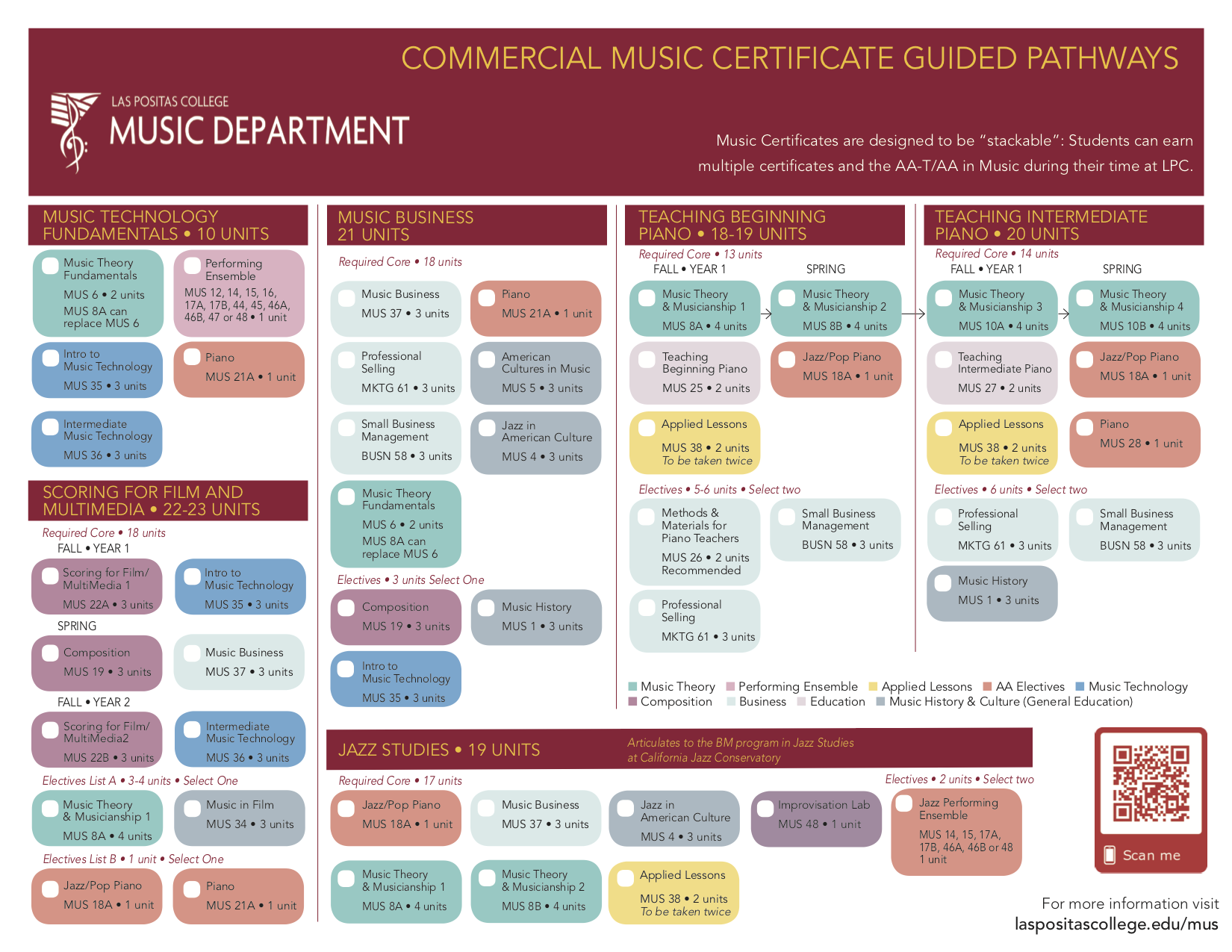 LPC Music Certificate Guided Pathways