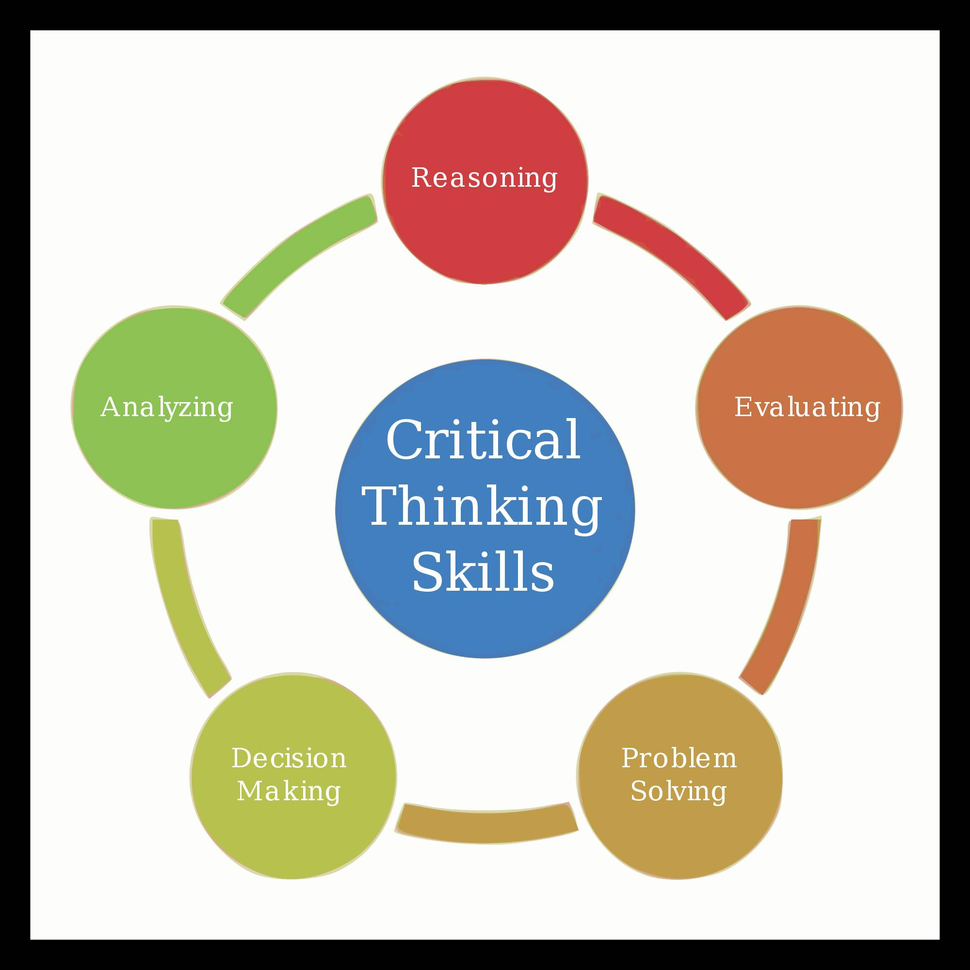 Critical thinking application paper kinship organizations
