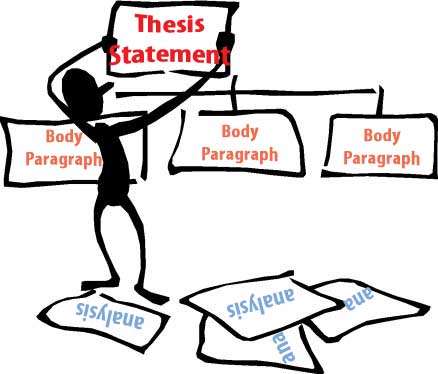 Reading & Writing Center - Writing Thesis Statements